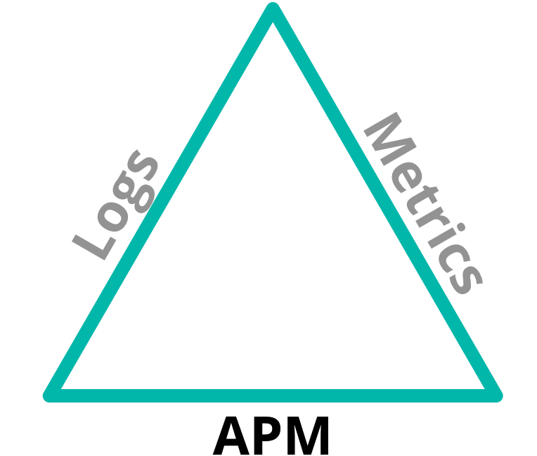 Logs, Metrics, APM