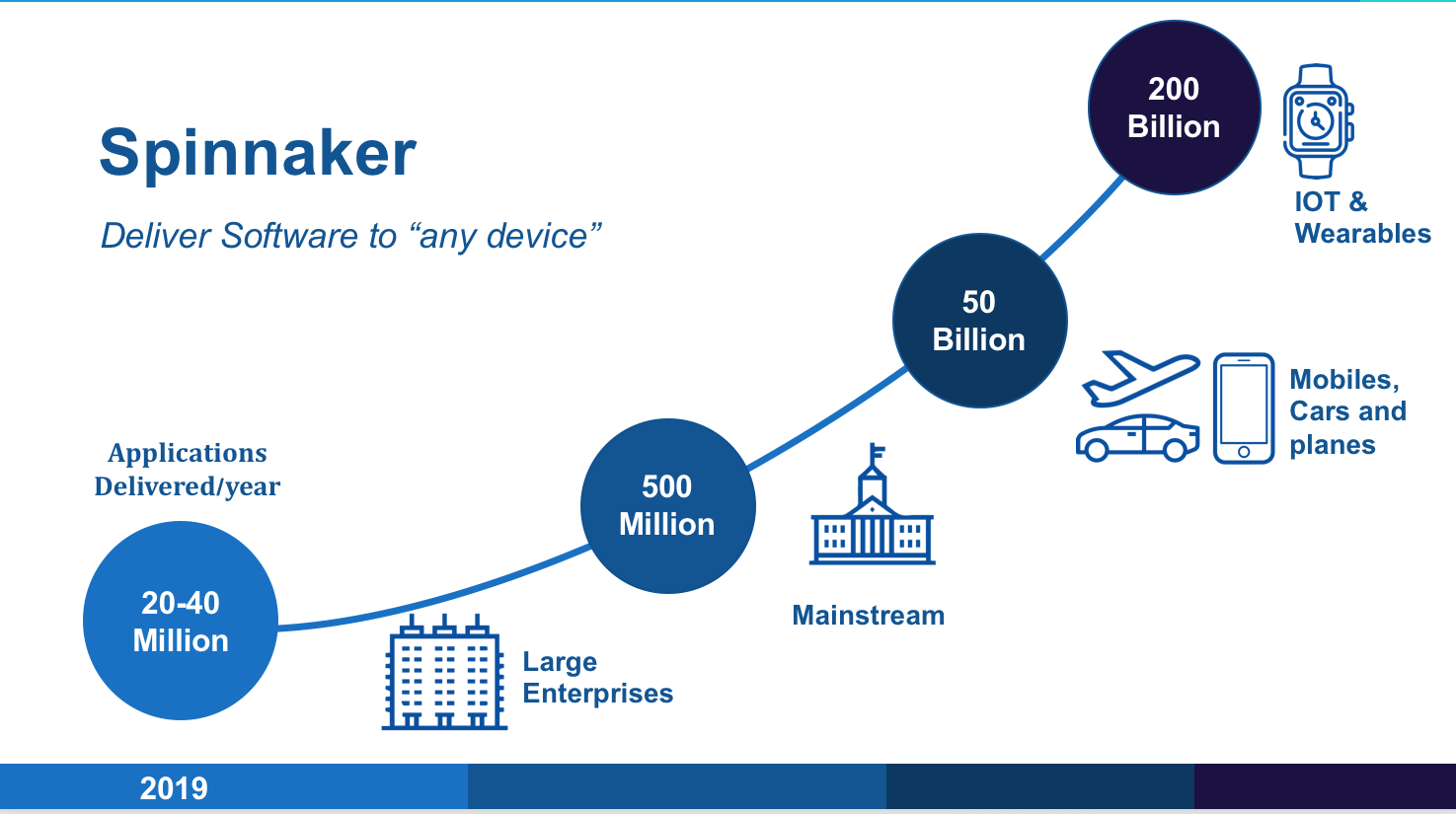Spinnaker - Deliver Software to any device