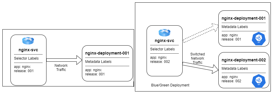 Spinnaker pipeline deployment on Kubernetes with Nginx server used for routing traffic