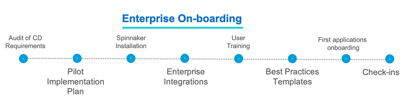 The workflow of enterprise onboarding in Managed Spinnaker Service