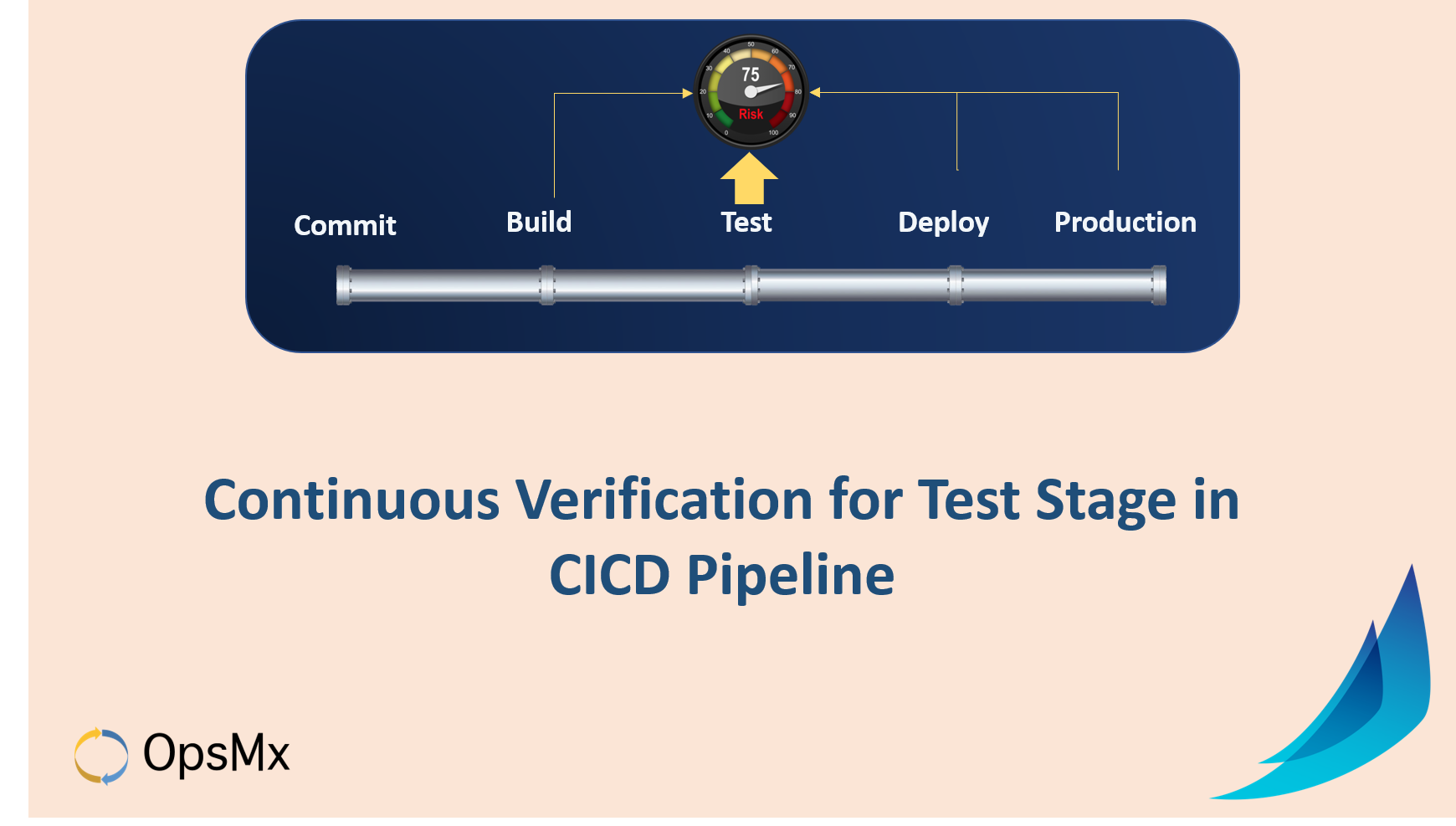 Continuous Verification for CICD Pipeline using Spinnaker