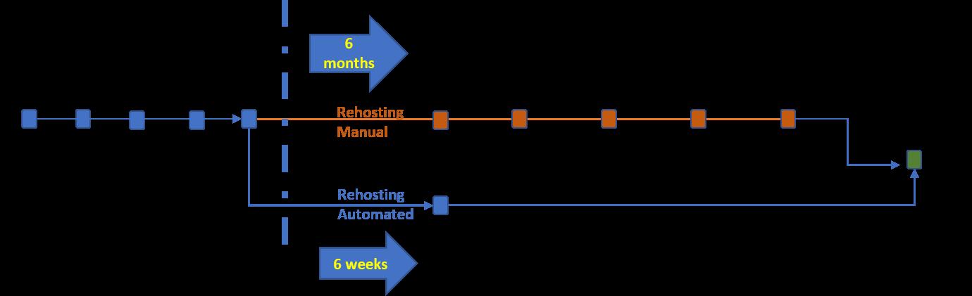 Migration Strategy Workflow