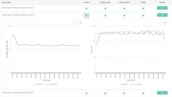 Baseline comparison between a newly migrated app and an old app using Spinnaker the Continuous Delivery platform