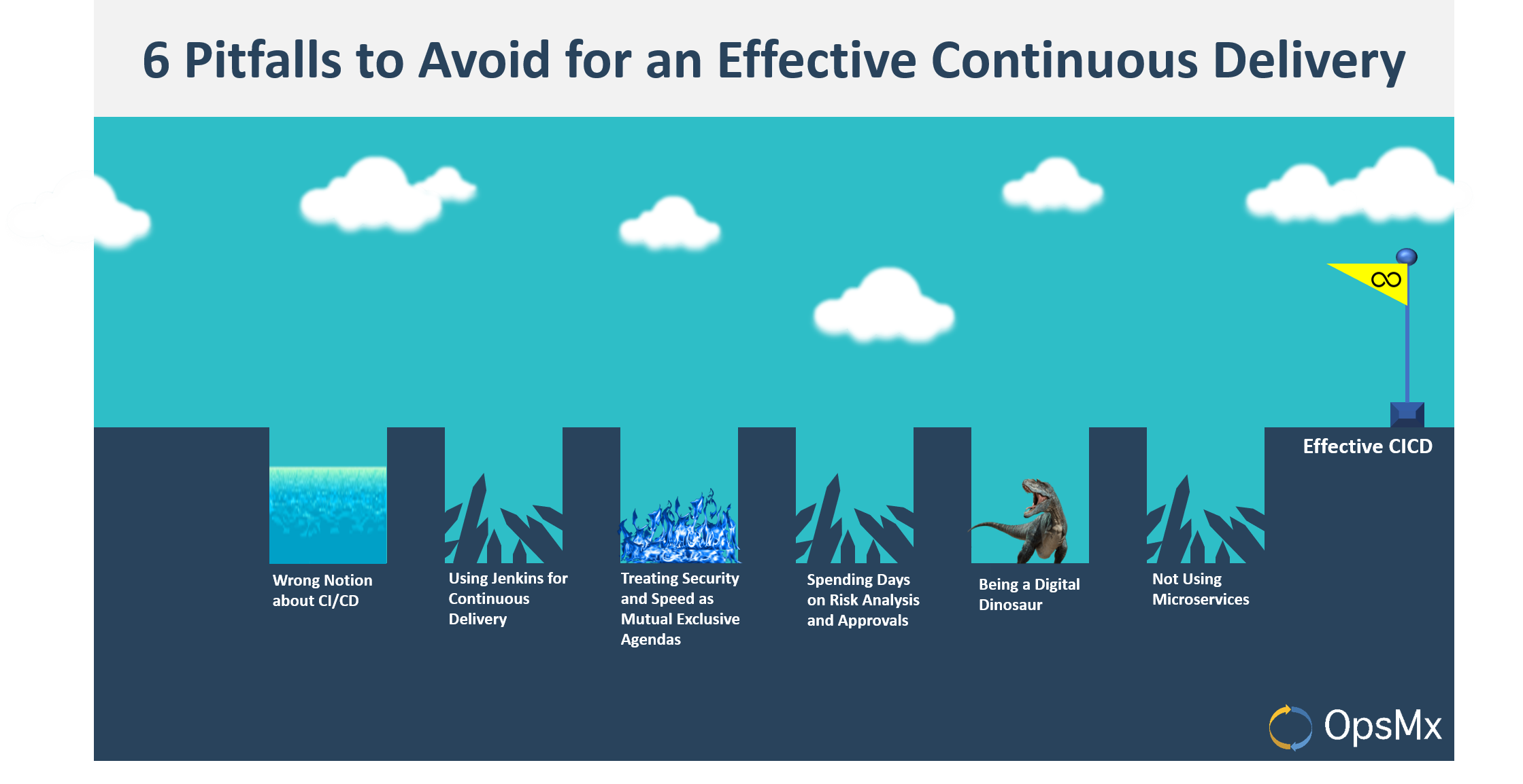 6 Pitfalls to avoid for an effective Continuous Delivery
