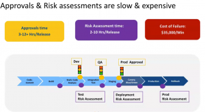 Time Taken for Approvals and Risk Assessment in Continuous Delivery process