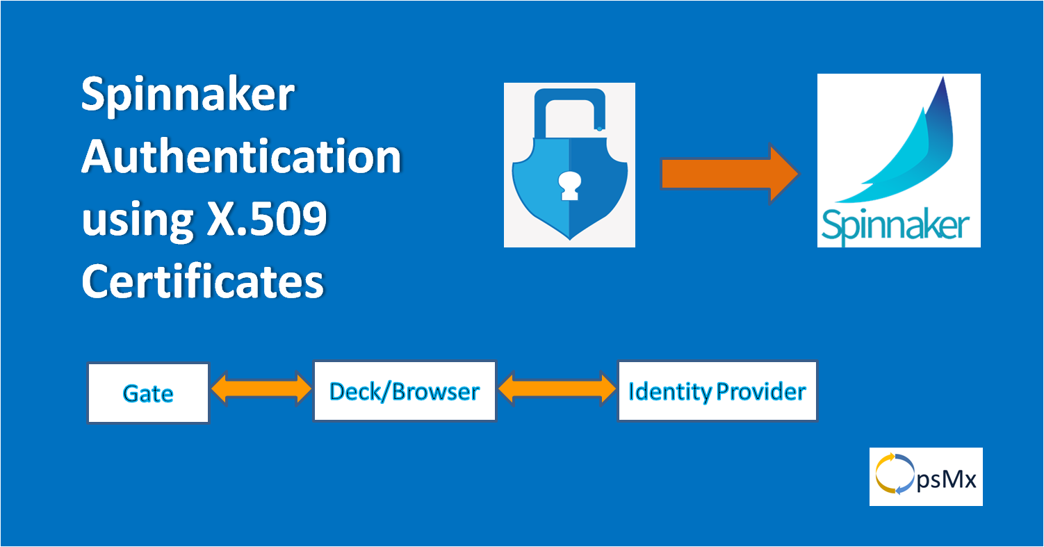 Authorization with X.509 certificates
