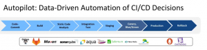 Autopilot for Automated Decisioning in Continuous Delivery Process