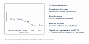 Gartner Study, 2017 on Continuous Delivery studying % Change in Success Rates  vs Frequency of Application Delivery (Speed)