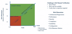 Risks Dimensions vs Scale of Application Delivery