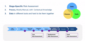 Why Risk Assessment is hard?