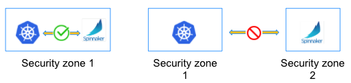 Kubernetes Deployment Options with Spinnaker