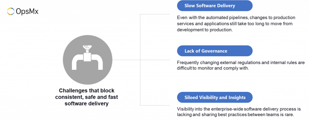 Challenges to fast software Delivery