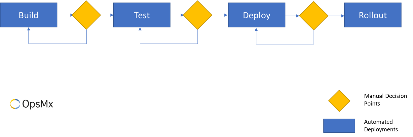 Software Delivery Pipeline