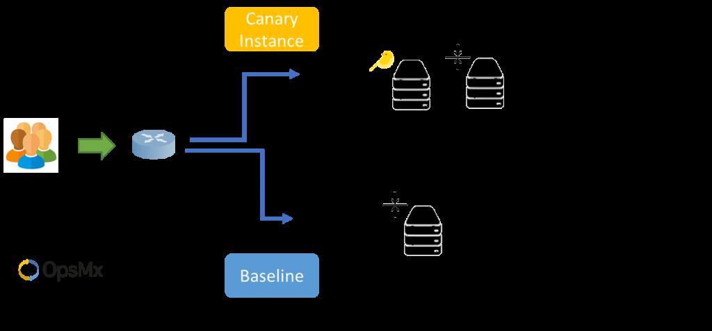 Canary Analysis - AB Testing