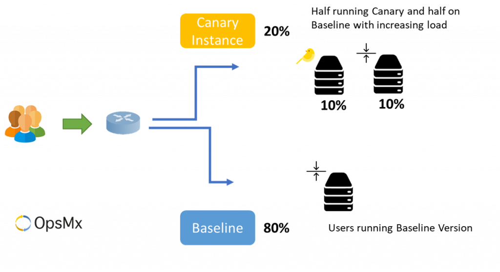 Canary Analysis - AB Testing with increasing load