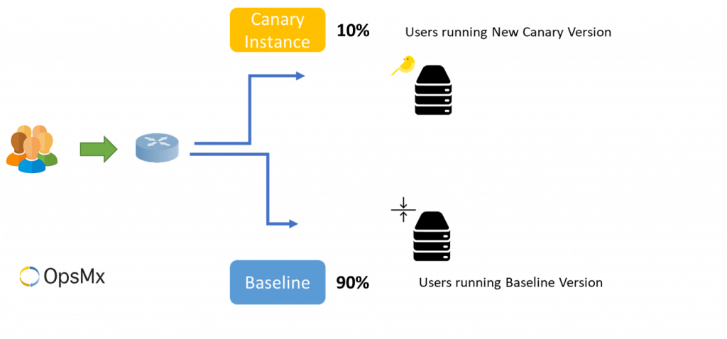Canary Hypothesis Testing with 10% of Baseline