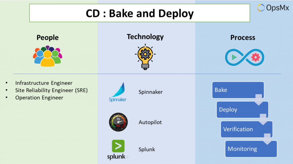 Continuous Deployment- Bake and Deploy