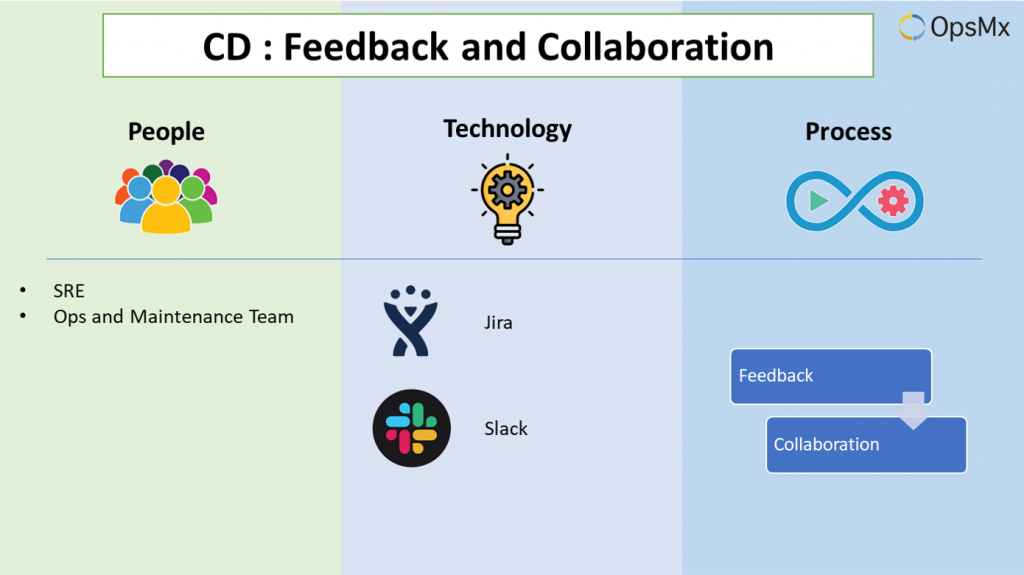 Continuous Deployment- Feedback and Collaboration