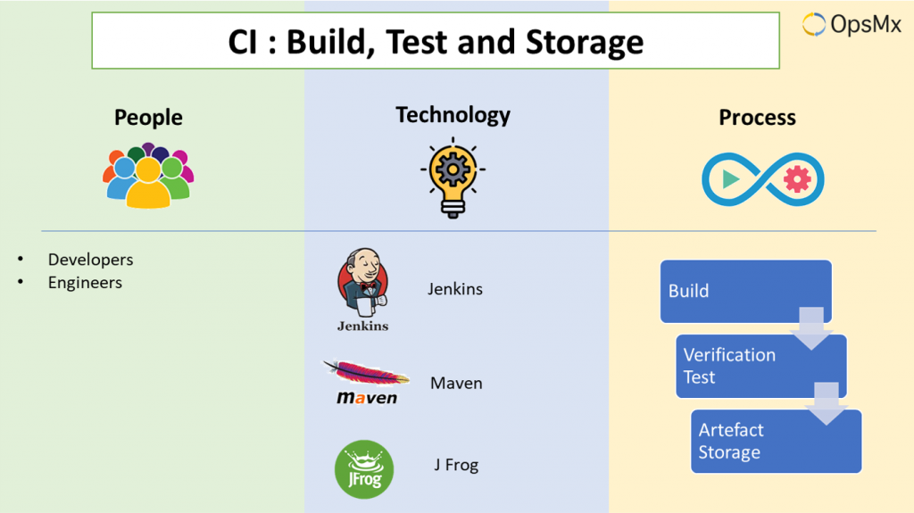 Continuous Integration - Code Build and Storage