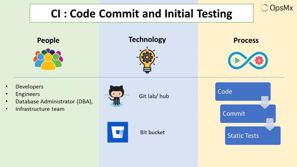 Continuous Integration - Code Commit
