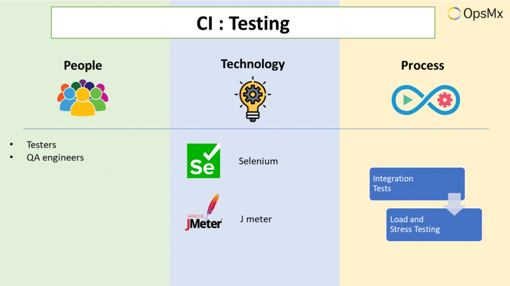 Continuous Integration - Testing