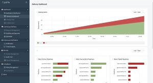 Improved Delivery Dashboard