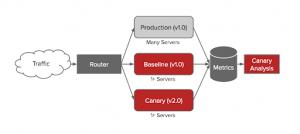 Netflix Canary Release Process