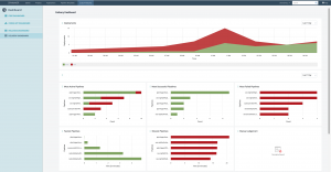 Spinnaker continuous delivery dashboard