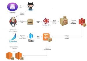 CI/CD pipeline for installing Java application using Spinnaker