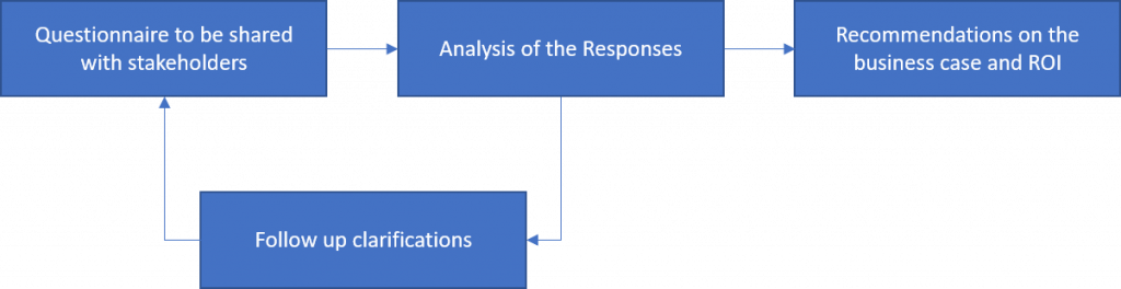 DevOps Assessment Process Map