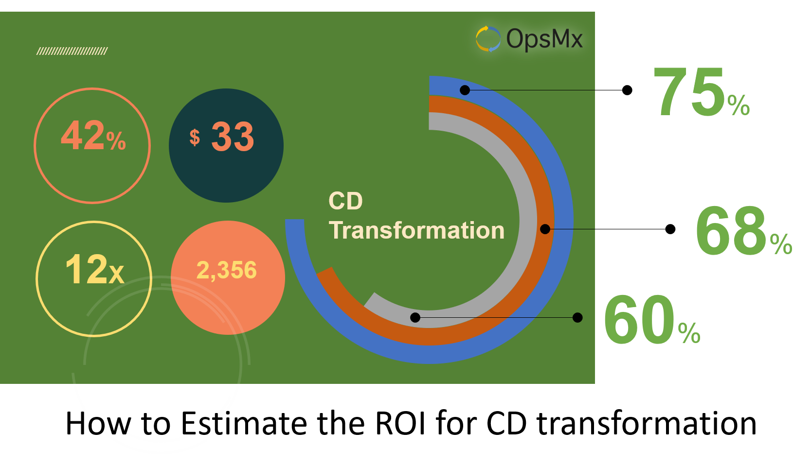 ROI for a CD Transformation