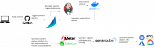 Continuous Delivery architecture with Spinnaker