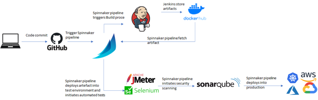 How Spinnaker Does Continuous Delivery