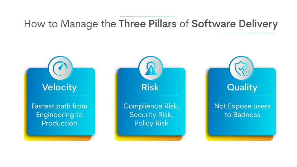 Three PIllars of Software Delivery