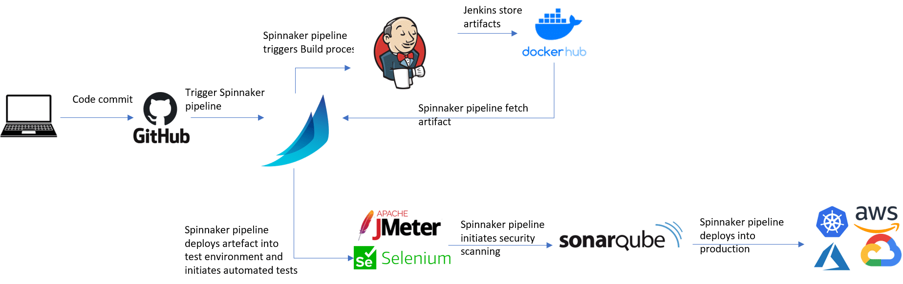 How Does Spinnaker Fit into your CI/CD Tool Chain?