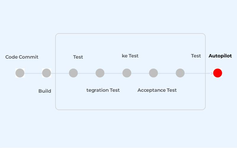 Test Risk Assessment and Diagnosis