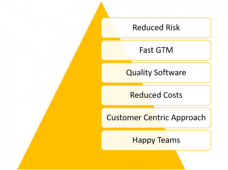 Value-brought-by-Continuous-Delivery