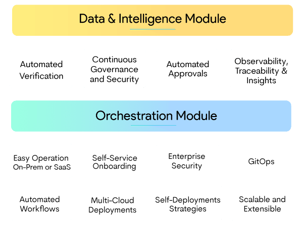 Intelligent Software Delivery Architecture