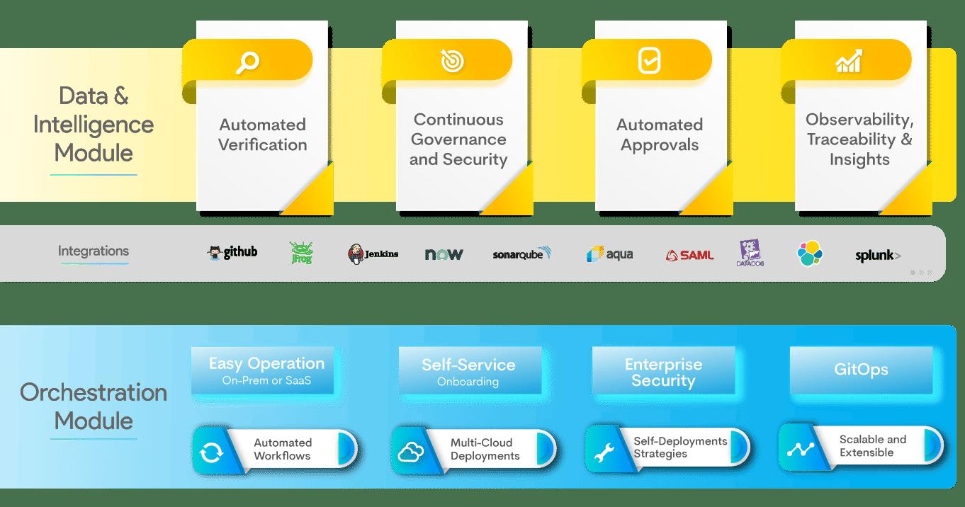 Intelligent-Software-Delivery-Platform