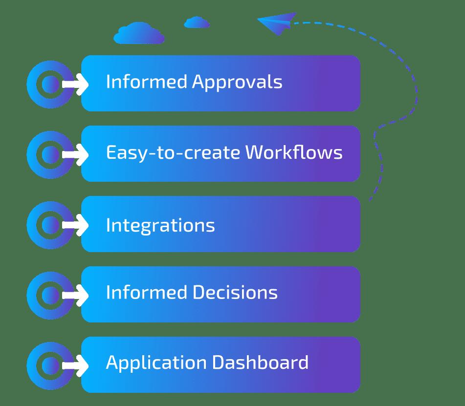OpsMx Autopilot Informed Approvals